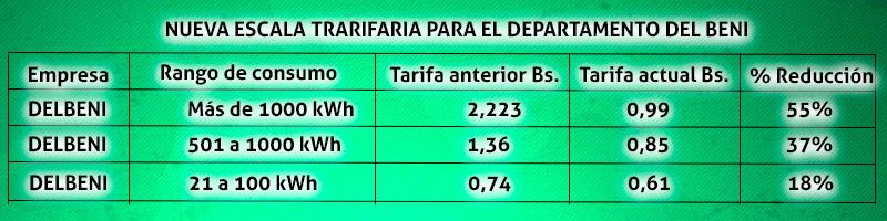GOBIERNO PRESENTA NUEVA ESCALA TARIFARIA QUE BENEFICIARÁ A 2,8 MILLONES DE USUARIOS